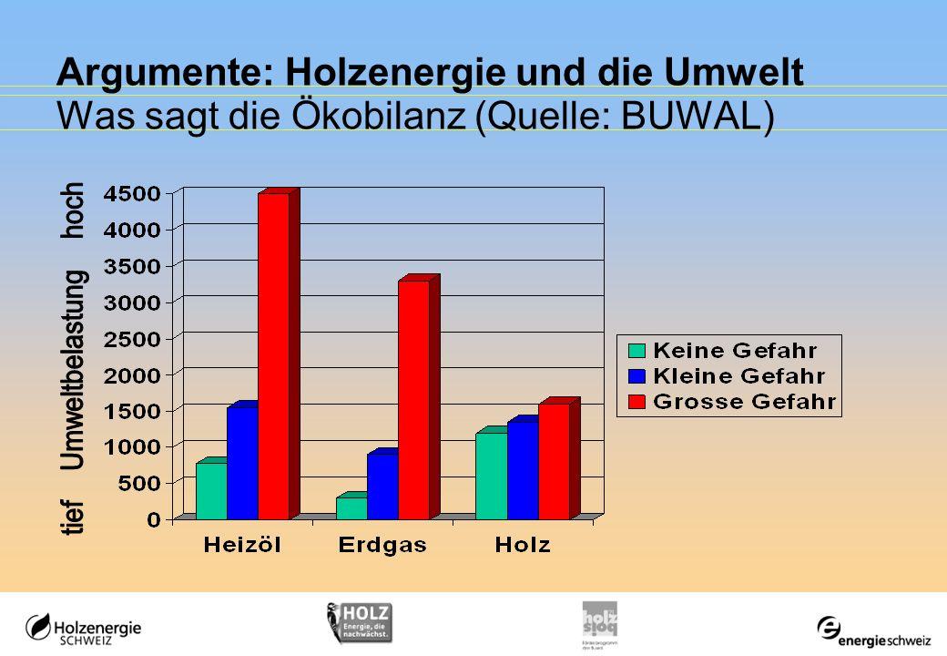 Argumente: Holzenergie und die Umwelt Was sagt die Ökobilanz (Quelle: BUWAL)