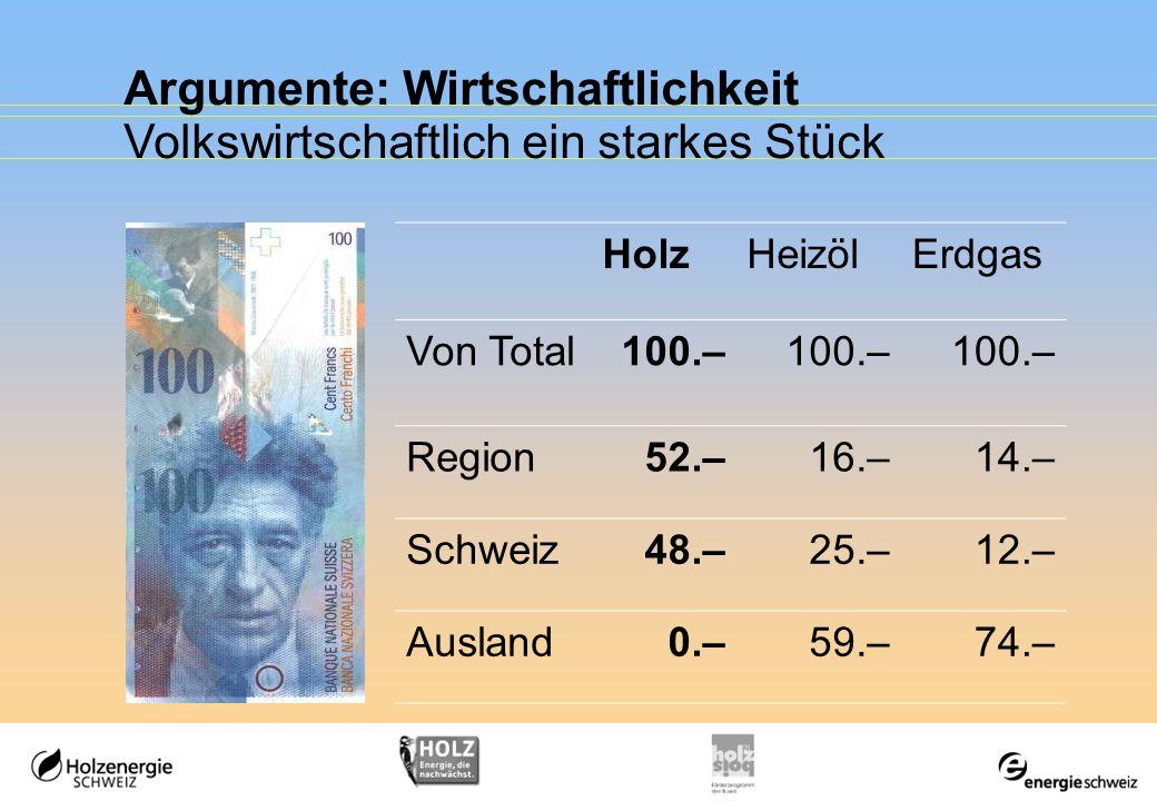 Argumente: Wirtschaftlichkeit Volkswirtschaftlich ein starkes Stück HolzHeizölErdgas Von Total100.– Region52.–16.–14.– Schweiz48.–25.–12.– Ausland0.–5