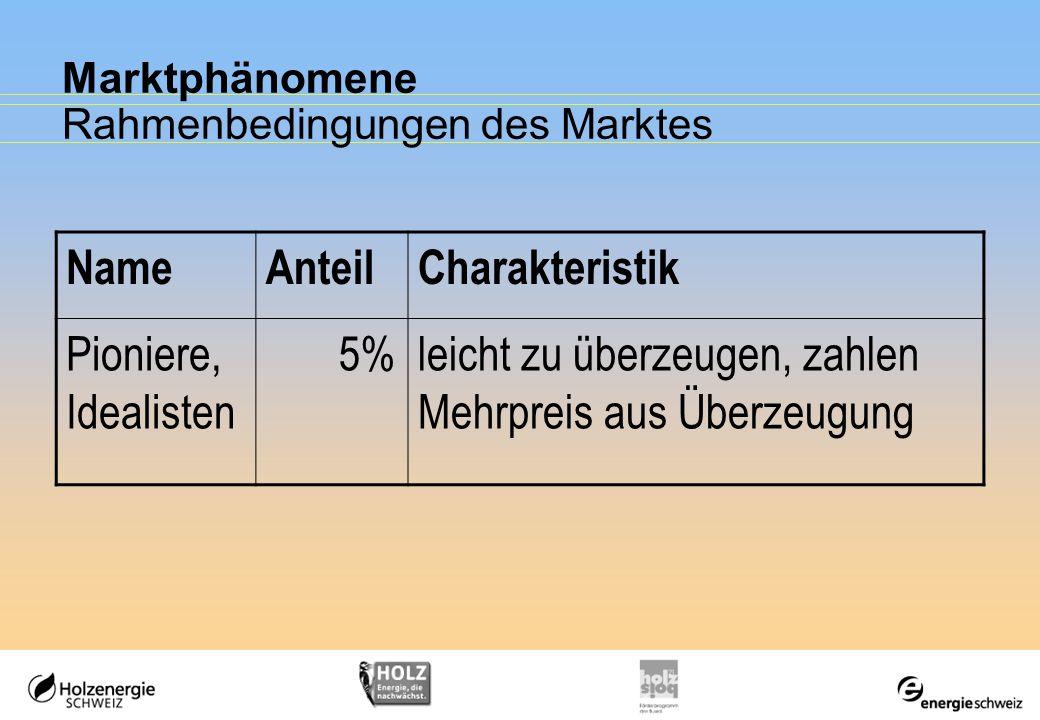 Marktphänomene Rahmenbedingungen des Marktes NameAnteilCharakteristik Pioniere, Idealisten 5%leicht zu überzeugen, zahlen Mehrpreis aus Überzeugung