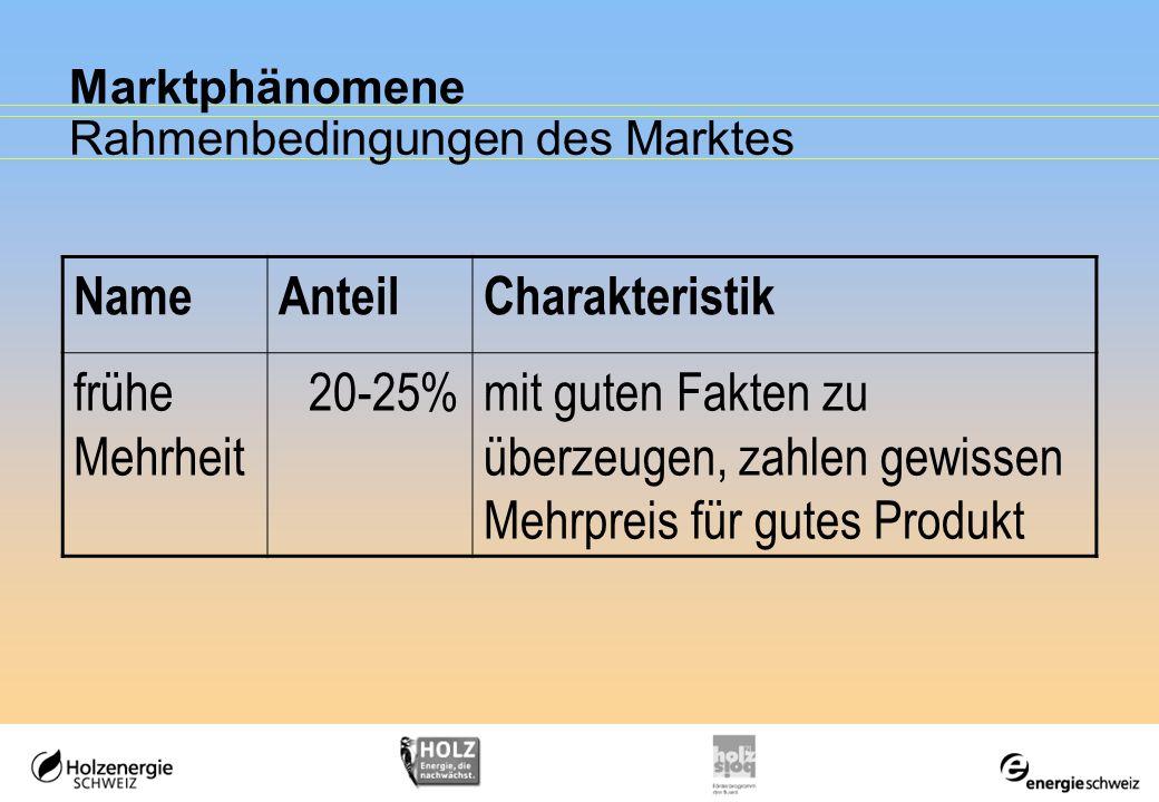 Marktphänomene Rahmenbedingungen des Marktes NameAnteilCharakteristik frühe Mehrheit 20-25%mit guten Fakten zu überzeugen, zahlen gewissen Mehrpreis f