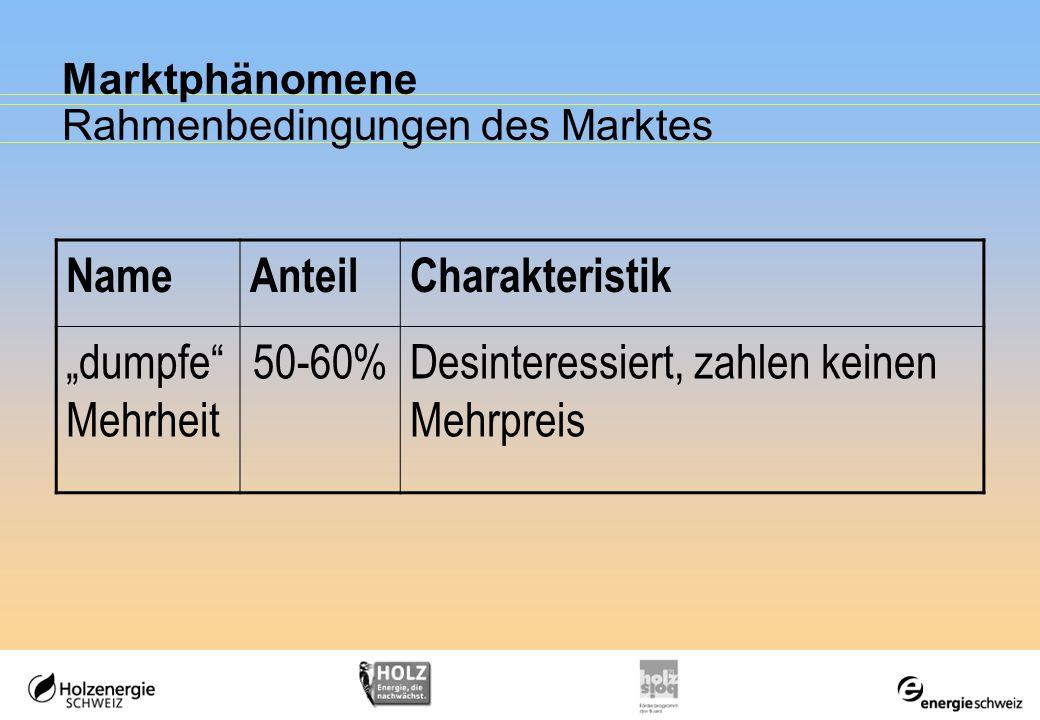 Marktphänomene Rahmenbedingungen des Marktes NameAnteilCharakteristik dumpfe Mehrheit 50-60%Desinteressiert, zahlen keinen Mehrpreis