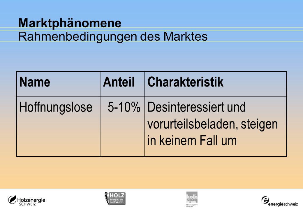 Marktphänomene Rahmenbedingungen des Marktes NameAnteilCharakteristik Hoffnungslose5-10%Desinteressiert und vorurteilsbeladen, steigen in keinem Fall