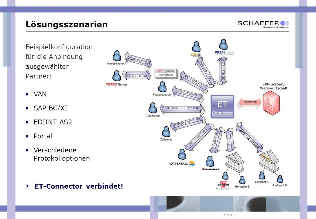 Folie 15 Beispielkonfiguration für die Anbindung ausgewählter Partner: Lösungsszenarien VAN SAP BC/XI EDIINT AS2 Portal Verschiedene Protokolloptionen