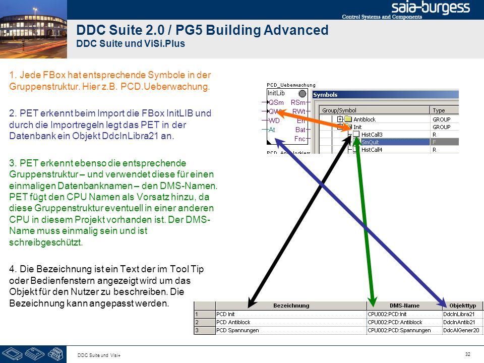 32 DDC Suite und Visi+ DDC Suite 2.0 / PG5 Building Advanced DDC Suite und ViSi.Plus 1. Jede FBox hat entsprechende Symbole in der Gruppenstruktur. Hi