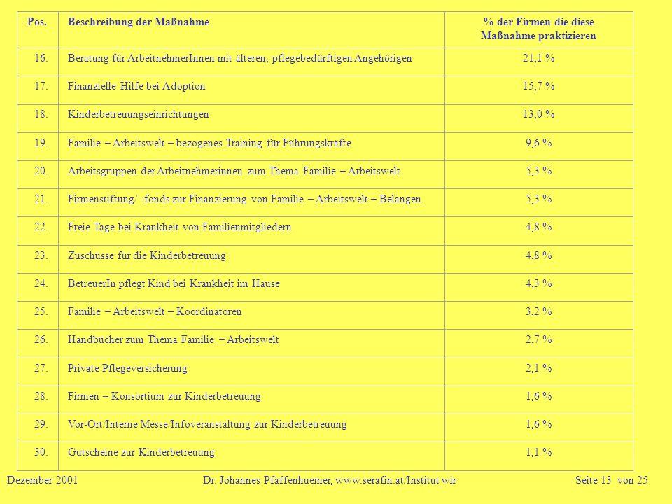 Pos.Beschreibung der Maßnahme% der Firmen die diese Maßnahme praktizieren 16.Beratung für ArbeitnehmerInnen mit älteren, pflegebedürftigen Angehörigen