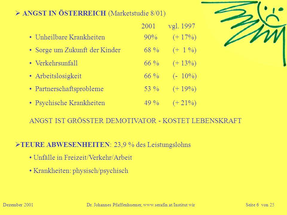 ANGST IN ÖSTERREICH (Marketstudie 8/01) Unheilbare Krankheiten90%(+ 17%) Sorge um Zukunft der Kinder68 %(+ 1 %) Verkehrsunfall66 %(+ 13%) Arbeitslosig