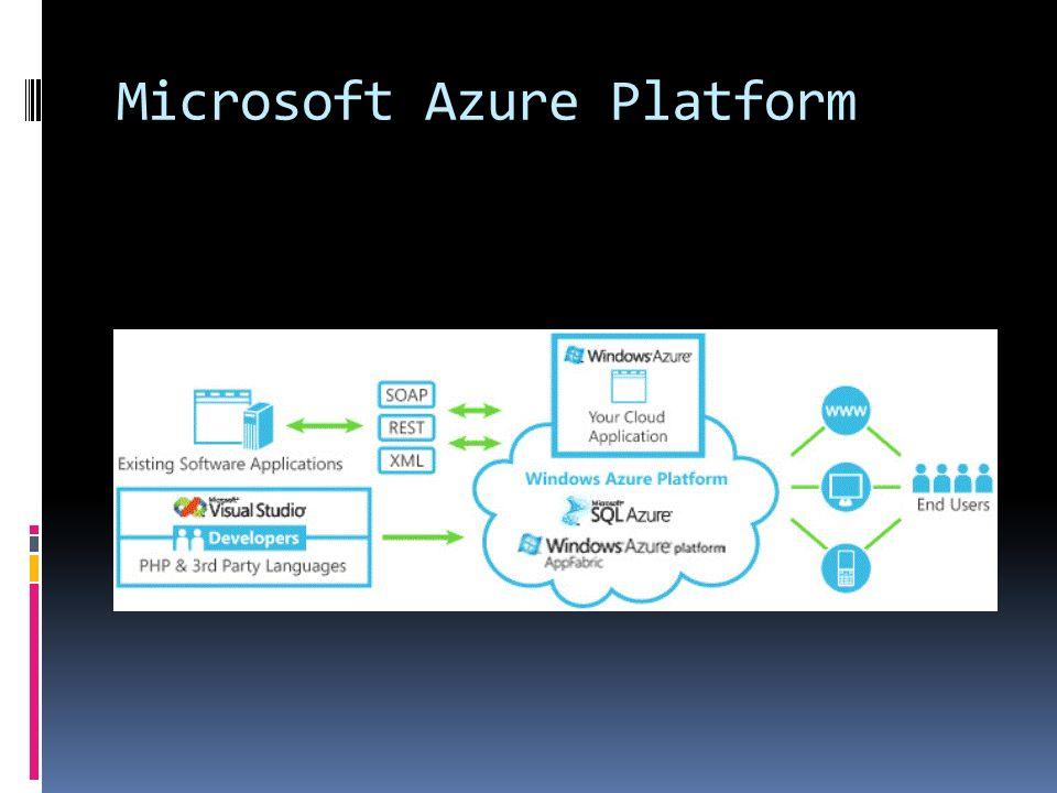 Microsoft Azure Platform AppFabric