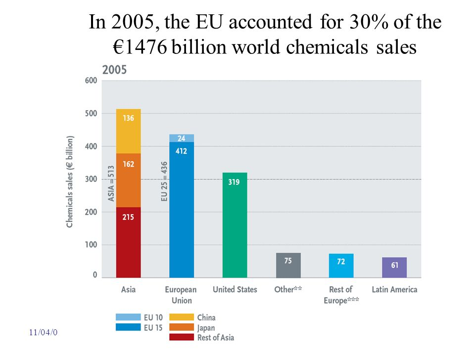 11/04/08, 15:00-19:00V. Calenbuhr In 2005, the EU accounted for 30% of the1476 billion world chemicals sales
