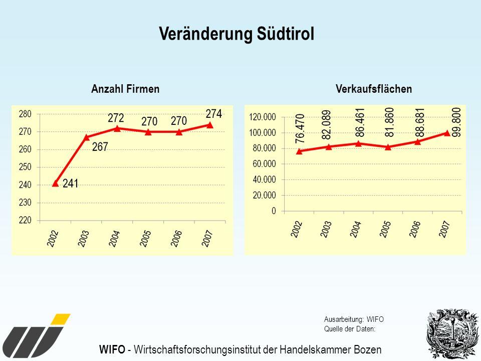 WIFO - Wirtschaftsforschungsinstitut der Handelskammer Bozen Veränderung Südtirol Anzahl FirmenVerkaufsflächen Ausarbeitung: WIFO Quelle der Daten: