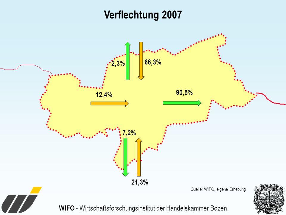 WIFO - Wirtschaftsforschungsinstitut der Handelskammer Bozen 90,5% 7,2% 66,3% 21,3% 12,4% Verflechtung 2007 Quelle: WIFO, eigene Erhebung 2,3%
