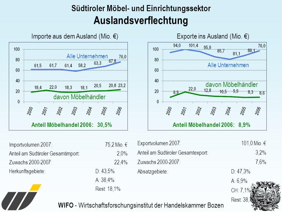 WIFO - Wirtschaftsforschungsinstitut der Handelskammer Bozen Südtiroler Möbel- und Einrichtungssektor Auslandsverflechtung Alle Unternehmen davon Möbelhändler Importe aus dem Ausland (Mio.