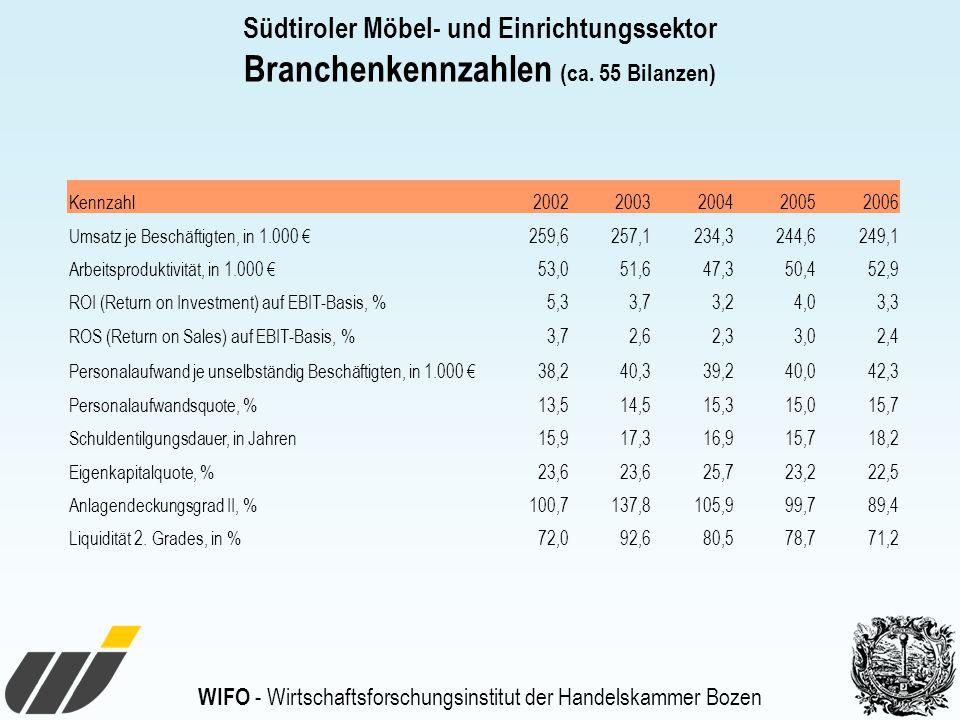 WIFO - Wirtschaftsforschungsinstitut der Handelskammer Bozen Kennzahl20022003200420052006 Umsatz je Beschäftigten, in 1.000 259,6257,1234,3244,6249,1 Arbeitsproduktivität, in 1.000 53,051,647,350,452,9 ROI (Return on Investment) auf EBIT-Basis, %5,33,73,24,03,3 ROS (Return on Sales) auf EBIT-Basis, %3,72,62,33,02,4 Personalaufwand je unselbständig Beschäftigten, in 1.000 38,240,339,240,042,3 Personalaufwandsquote, %13,514,515,315,015,7 Schuldentilgungsdauer, in Jahren15,917,316,915,718,2 Eigenkapitalquote, %23,6 25,723,222,5 Anlagendeckungsgrad II, %100,7137,8105,999,789,4 Liquidität 2.