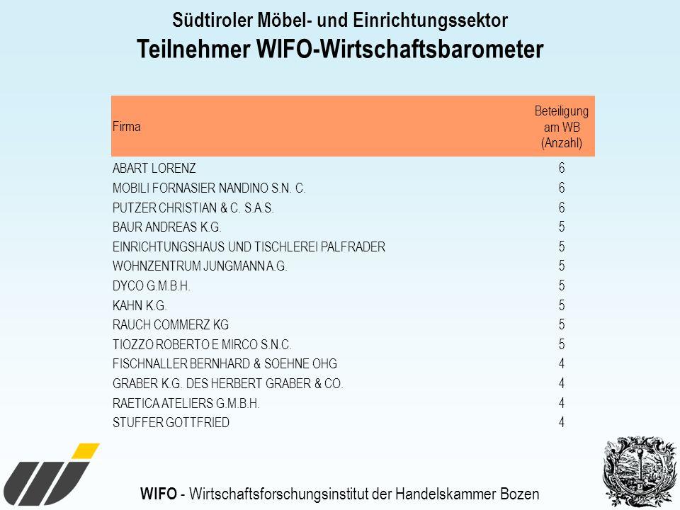 WIFO - Wirtschaftsforschungsinstitut der Handelskammer Bozen Südtiroler Möbel- und Einrichtungssektor Teilnehmer WIFO-Wirtschaftsbarometer Firma Beteiligung am WB (Anzahl) ABART LORENZ6 MOBILI FORNASIER NANDINO S.N.