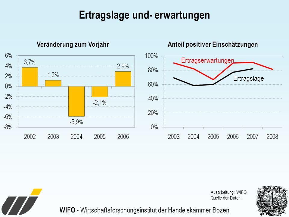 WIFO - Wirtschaftsforschungsinstitut der Handelskammer Bozen Ertragslage und- erwartungen Ausarbeitung: WIFO Quelle der Daten: Ertragserwartungen Ertragslage Veränderung zum VorjahrAnteil positiver Einschätzungen