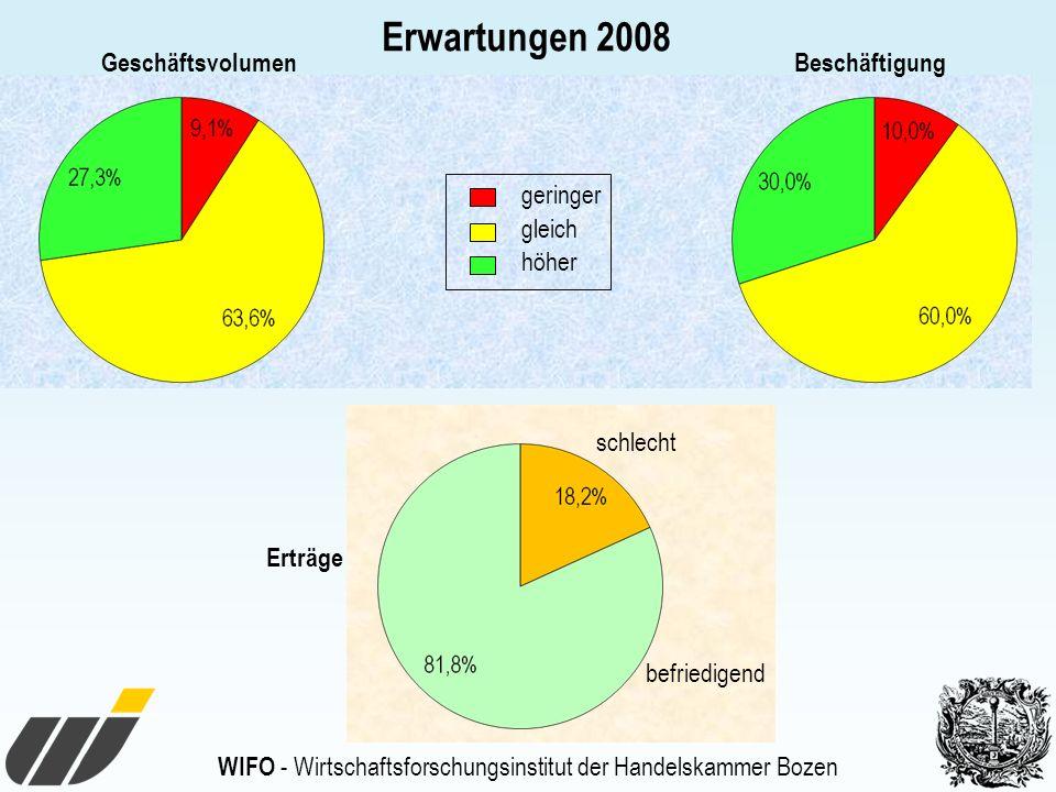 WIFO - Wirtschaftsforschungsinstitut der Handelskammer Bozen Erwartungen 2008 geringer gleich höher befriedigend schlecht GeschäftsvolumenBeschäftigung Erträge
