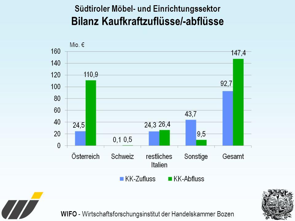 WIFO - Wirtschaftsforschungsinstitut der Handelskammer Bozen Südtiroler Möbel- und Einrichtungssektor Bilanz Kaufkraftzuflüsse/-abflüsse Mio.