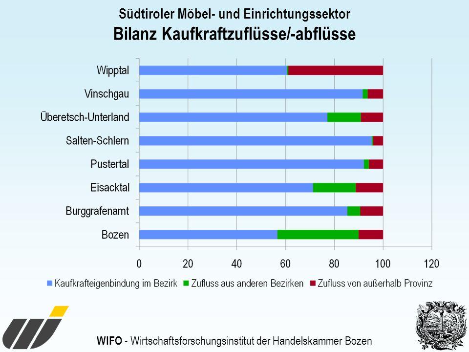 WIFO - Wirtschaftsforschungsinstitut der Handelskammer Bozen Südtiroler Möbel- und Einrichtungssektor Bilanz Kaufkraftzuflüsse/-abflüsse
