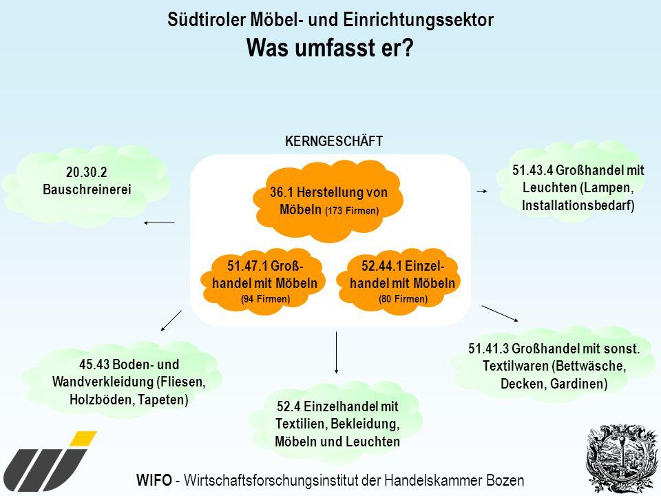WIFO - Wirtschaftsforschungsinstitut der Handelskammer Bozen Südtiroler Möbel- und Einrichtungssektor Was umfasst er.