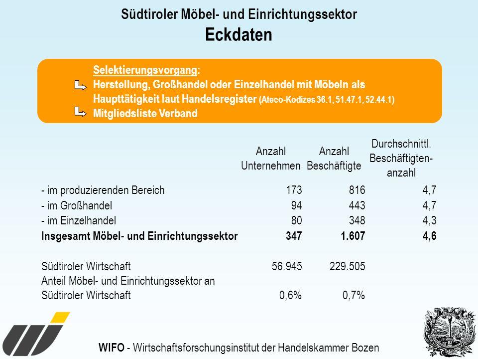 WIFO - Wirtschaftsforschungsinstitut der Handelskammer Bozen Südtiroler Möbel- und Einrichtungssektor Eckdaten Selektierungsvorgang: Herstellung, Großhandel oder Einzelhandel mit Möbeln als Haupttätigkeit laut Handelsregister (Ateco-Kodizes 36.1, 51.47.1, 52.44.1) Mitgliedsliste Verband Anzahl Unternehmen Anzahl Beschäftigte Durchschnittl.
