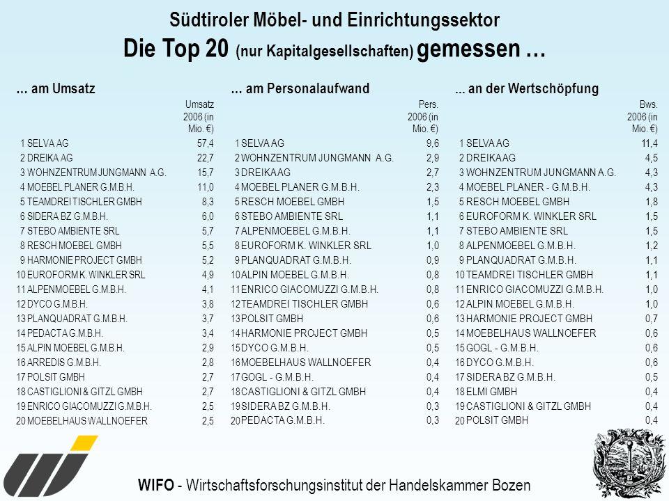 WIFO - Wirtschaftsforschungsinstitut der Handelskammer Bozen Südtiroler Möbel- und Einrichtungssektor Die Top 20 (nur Kapitalgesellschaften) gemessen … … am Umsatz Umsatz 2006 (in Mio.