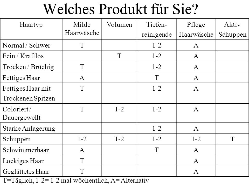 Welches Produkt für Sie? HaartypMilde Haarwäsche VolumenTiefen- reinigende Pflege Haarwäsche Aktiv Schuppen Normal / SchwerT1-2A Fein / KraftlosT1-2A
