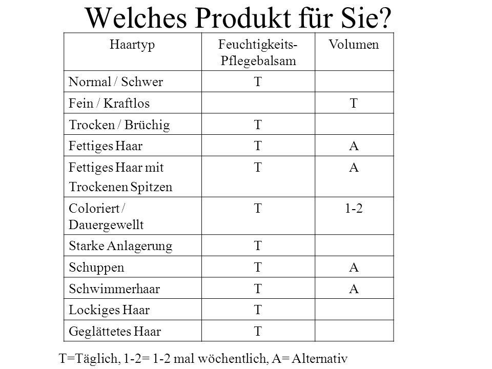 Welches Produkt für Sie? HaartypFeuchtigkeits- Pflegebalsam Volumen Normal / SchwerT Fein / KraftlosT Trocken / BrüchigT Fettiges HaarTA Fettiges Haar