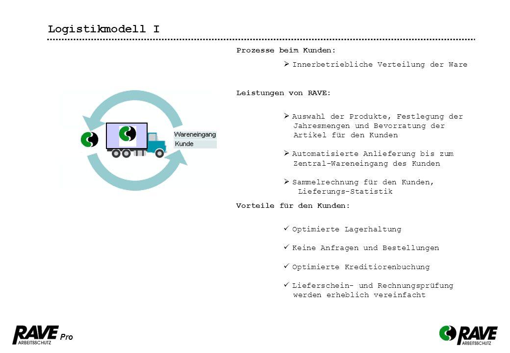 Pro Logistikmodell I Prozesse beim Kunden: Innerbetriebliche Verteilung der Ware Leistungen von RAVE: Auswahl der Produkte, Festlegung der Jahresmenge