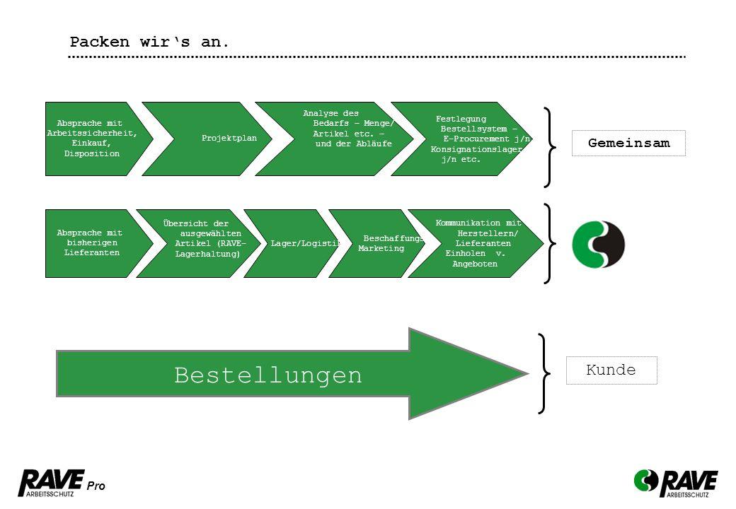 Pro Gemeinsam Absprache mit Arbeitssicherheit, Einkauf, Disposition Projektplan Analyse des Bedarfs – Menge/ Artikel etc. – und der Abläufe Festlegung