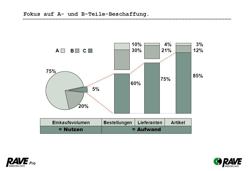 Pro Das Mehr an Service. Fokus auf A- und B-Teile-Beschaffung. 75% 4% 21% A B C 5% 20% 3% 12% 85% 10% 30% 60% Einkaufsvolumen = Nutzen = Aufwand Beste