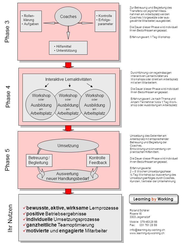Phase 4 Durchführung von regelmässigen interaktiven Lernaktivitäten als Workshops oder direkt am Arbeitsplatz mit allen Mitarbeitern. Die Dauer dieser