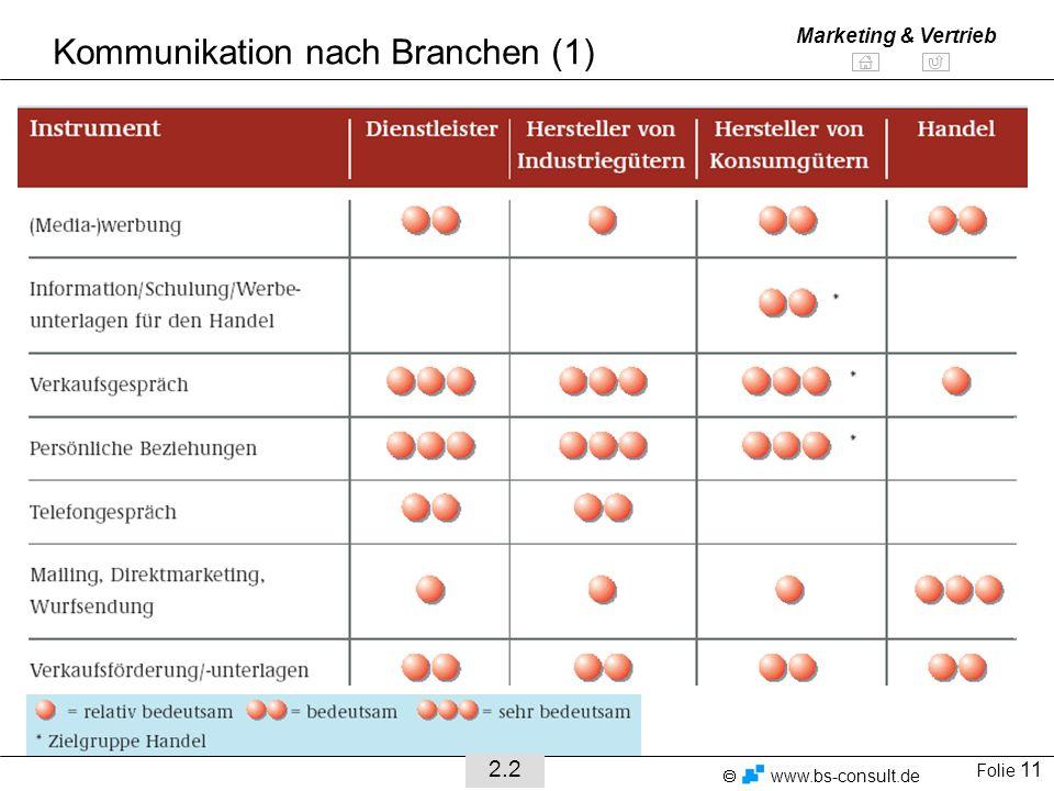 Folie 11 www.bs-consult.de Marketing & Vertrieb Kommunikation nach Branchen (1) 2.2