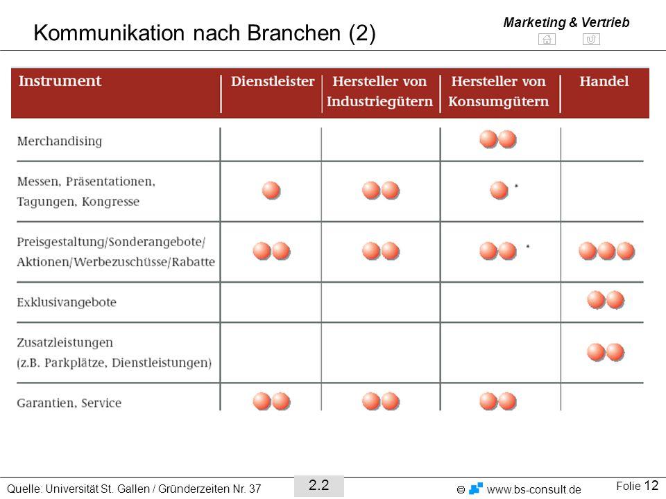 Folie 12 www.bs-consult.de Marketing & Vertrieb Kommunikation nach Branchen (2) Quelle: Universität St.