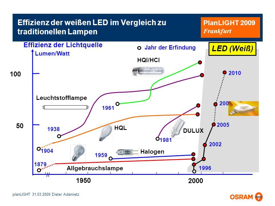 planLIGHT 31.03.2009 Dieter Adamietz PlanLIGHT 2009 Frankfurt Effizienz der weißen LED im Vergleich zu traditionellen Lampen 1950 2000 DULUX Allgebrau