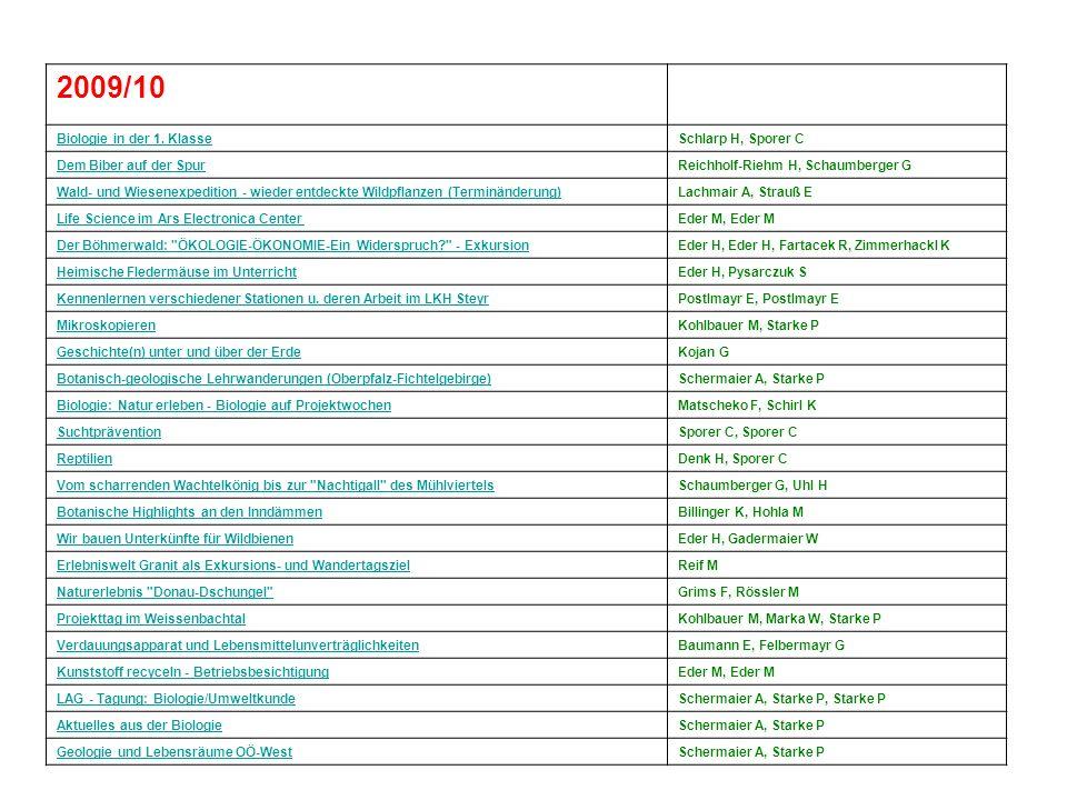 2009/10 Biologie in der 1. KlasseSchlarp H, Sporer C Dem Biber auf der SpurReichholf-Riehm H, Schaumberger G Wald- und Wiesenexpedition - wieder entde