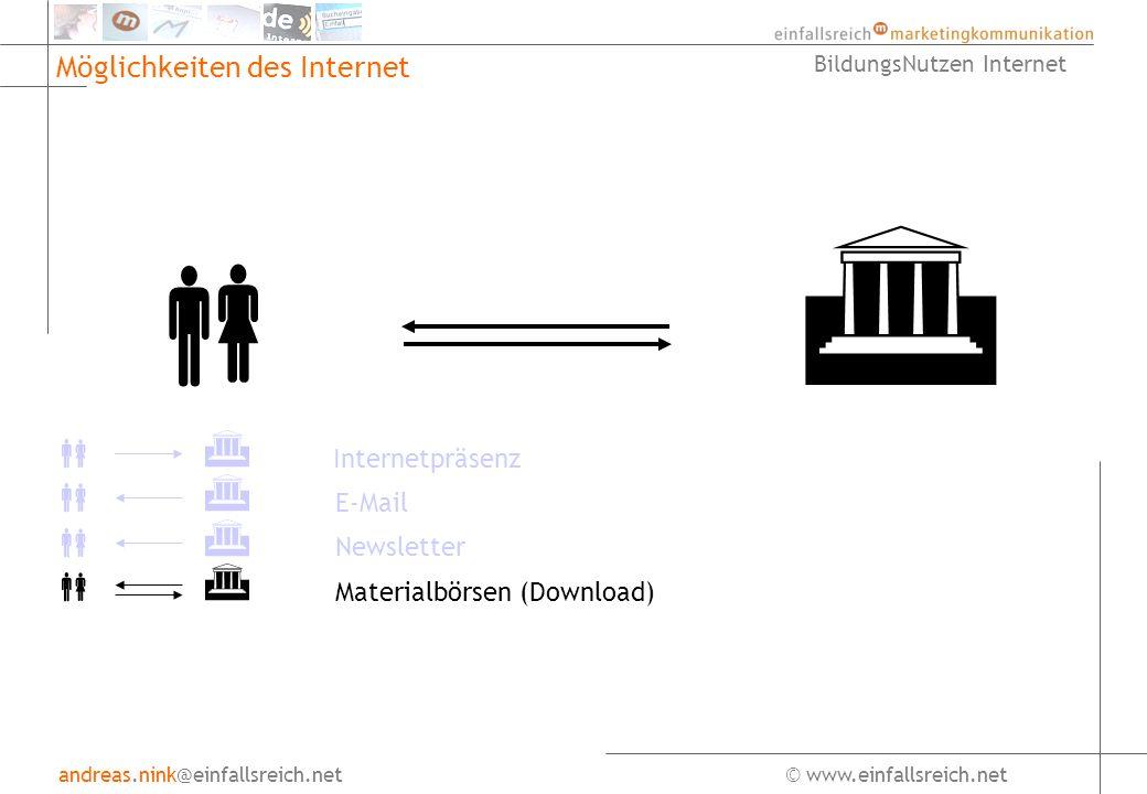 andreas.nink@einfallsreich.net© www.einfallsreich.net BildungsNutzen Internet Möglichkeiten des Internet Internetpräsenz E-Mail Newsletter Materialbörsen (Download)
