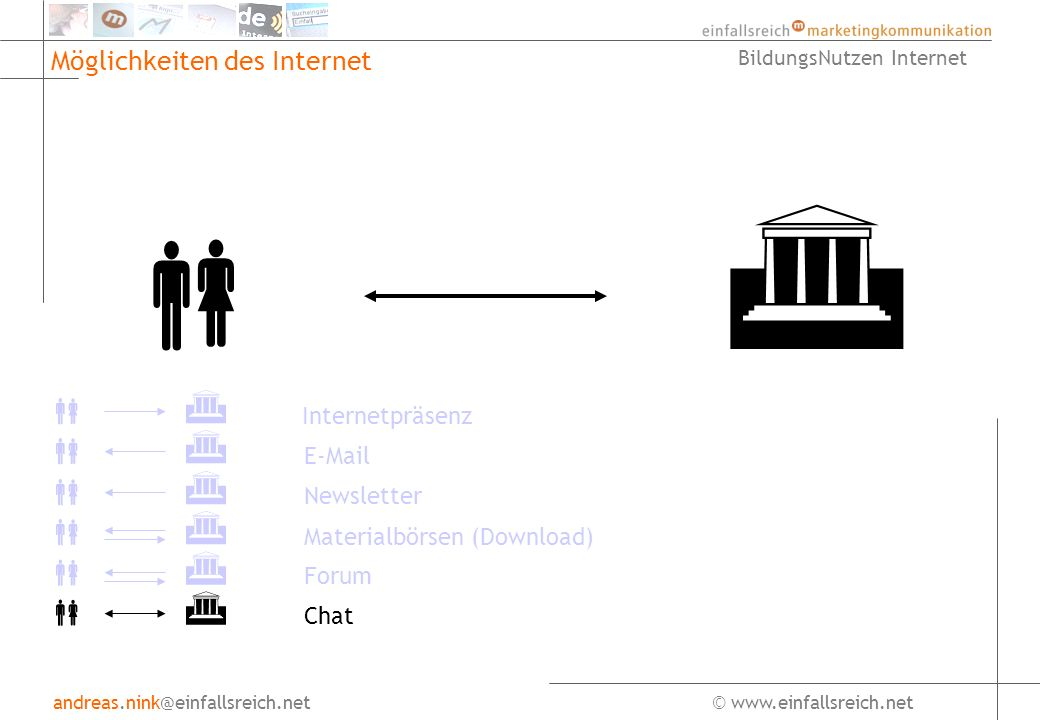 andreas.nink@einfallsreich.net© www.einfallsreich.net BildungsNutzen Internet Möglichkeiten des Internet Internetpräsenz E-Mail Newsletter Forum Chat Materialbörsen (Download)