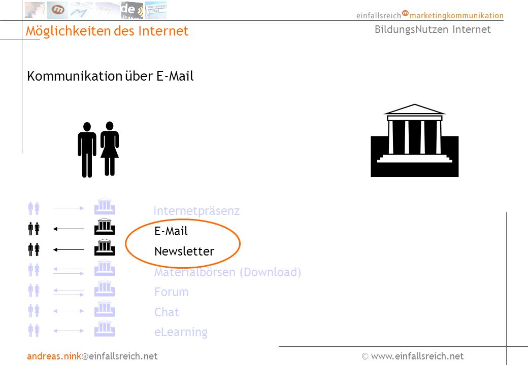andreas.nink@einfallsreich.net© www.einfallsreich.net BildungsNutzen Internet Möglichkeiten des Internet Kommunikation über E-Mail Internetpräsenz E-Mail Newsletter Forum Chat Materialbörsen (Download) eLearning