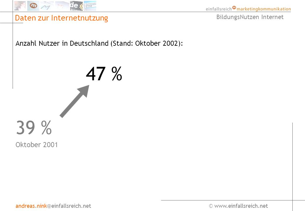 andreas.nink@einfallsreich.net© www.einfallsreich.net BildungsNutzen Internet Daten zur Internetnutzung Anzahl Nutzer in Europa: in Prozent der GesamtbevölkerungStanderhoben durch: Belgien36 % 8/02Nielsen NetRatings Dänemark63 %7/02Nielsen NetRatings Deutschland39 %8/02SevenOne Interactive Finnland52 %6/02Taloustukismus Oy Frankreich28 %5/02Mediametrie Großbritannien57 %9/02Nielsen NetRatings Irland34 %9/02Nielsen NetRatings Italien33 %8/01Nielsen NetRatings Niederlande61 %9/02Nielsen NetRatings Norwegen59 %7/02Norsk Gallup Portugal44 %6/02Instituto de Communicacoes de Portugal Schweden68 %9/02Nielsen NetRatings Bulgarien8 %4/01GfK Kroatien11 %9/01GfK Croatia Russland12 %12/01ROCIT