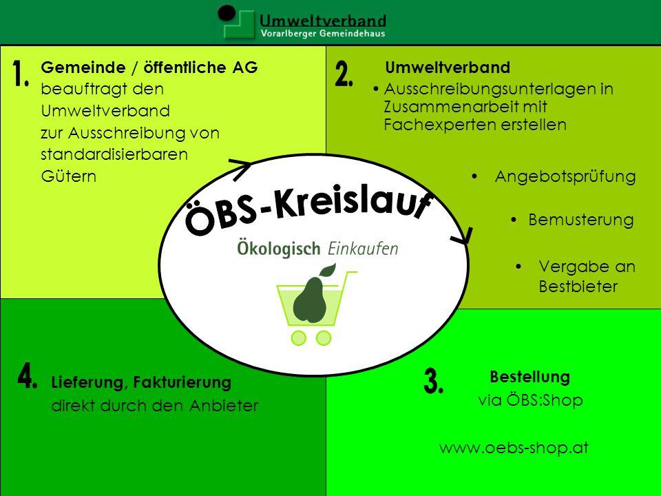 ÖBS-Ziele Umsetzung der Ökoleitfäden: Büro/Bau –Integration ökologischer Kriterien in das kommunale und öffentliche Beschaffungswesen Ökonomische Vorteile für die Gemeinden –Interne Prozessoptimierung (Pot.: 1/3 d.