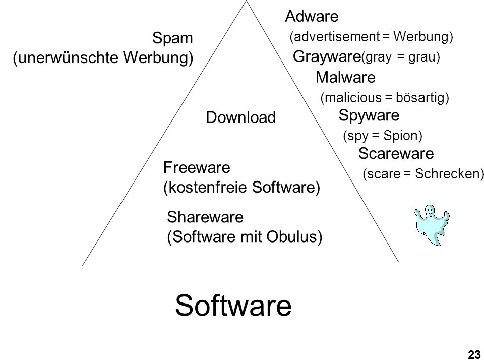 23 Freeware (kostenfreie Software) Shareware (Software mit Obulus) Software Adware (advertisement = Werbung) Grayware (gray = grau) Malware (malicious