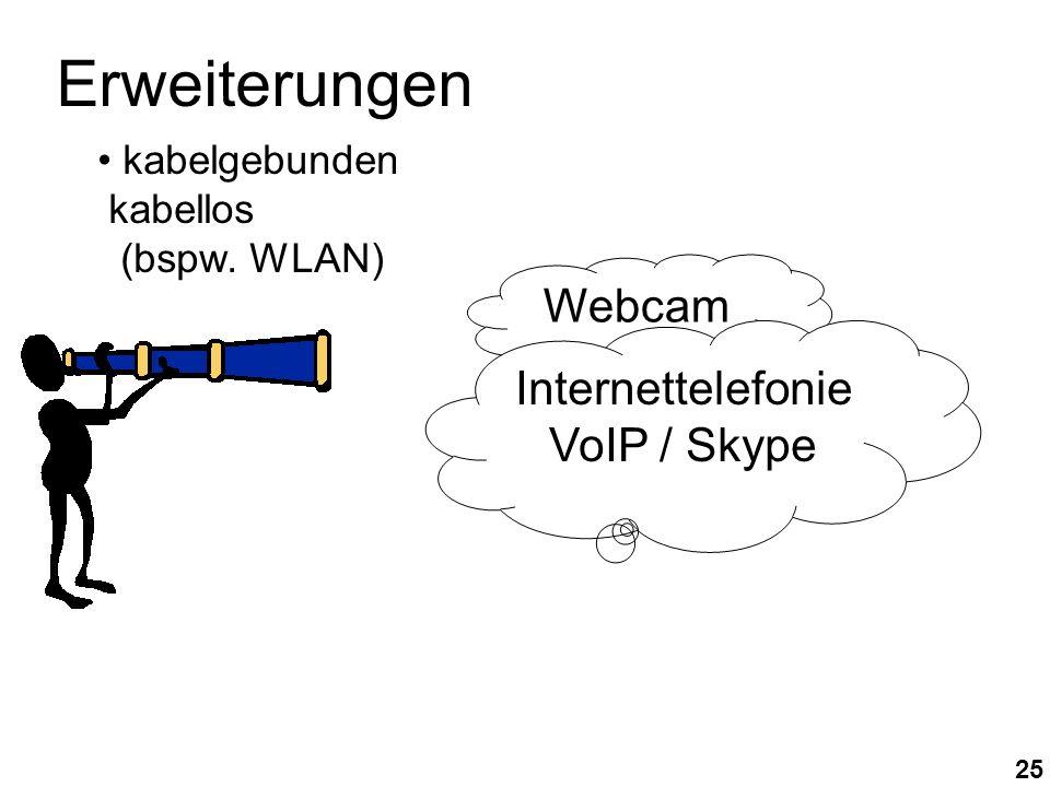 25 Webcam Internettelefonie VoIP / Skype kabelgebunden kabellos (bspw. WLAN) Erweiterungen