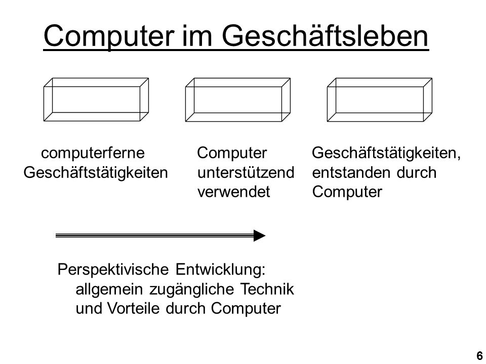 6 Computer im Geschäftsleben computerferne Geschäftstätigkeiten Computer unterstützend verwendet Geschäftstätigkeiten, entstanden durch Computer Perspektivische Entwicklung: allgemein zugängliche Technik und Vorteile durch Computer