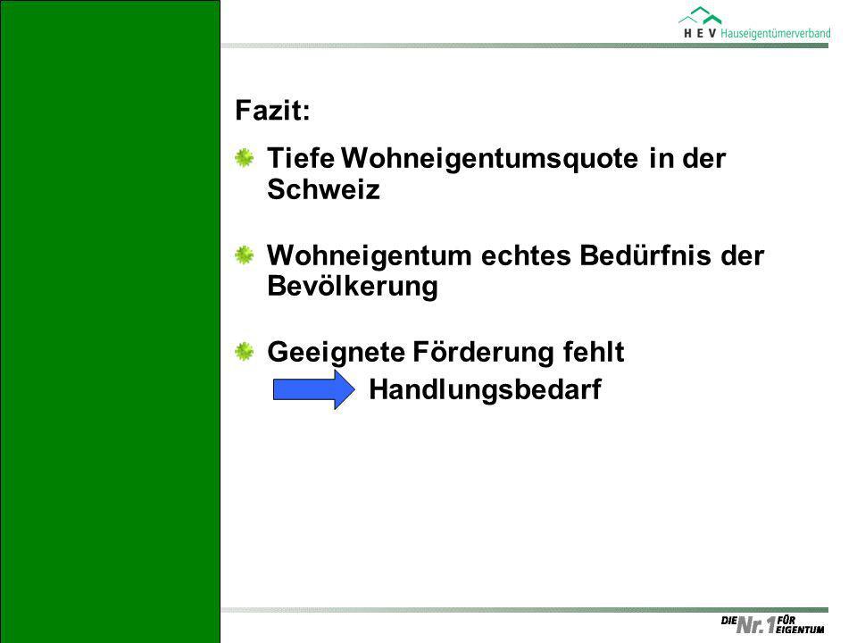 Fazit: Tiefe Wohneigentumsquote in der Schweiz Wohneigentum echtes Bedürfnis der Bevölkerung Geeignete Förderung fehlt Handlungsbedarf