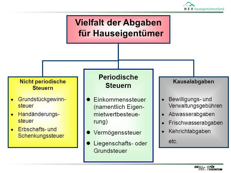 Vielfalt der Abgaben für Hauseigentümer Kausalabgaben Bewilligungs- und Verwaltungsgebühren Abwasserabgaben Frischwasserabgaben Kehrichtabgaben etc. N