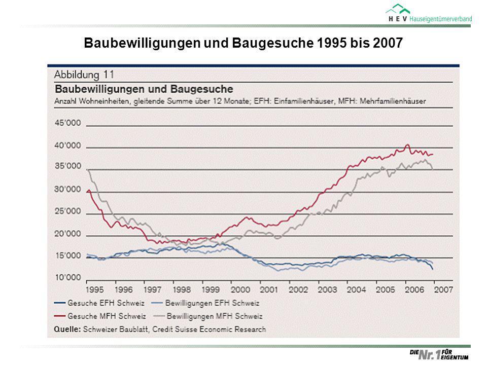 Baubewilligungen und Baugesuche 1995 bis 2007 Quelle: Bundesamt für Statistik (BFS), Credit Suisse Economic Research