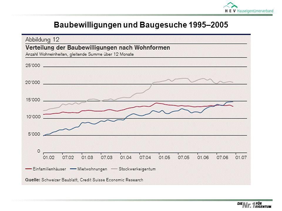 Baubewilligungen und Baugesuche 1995–2005