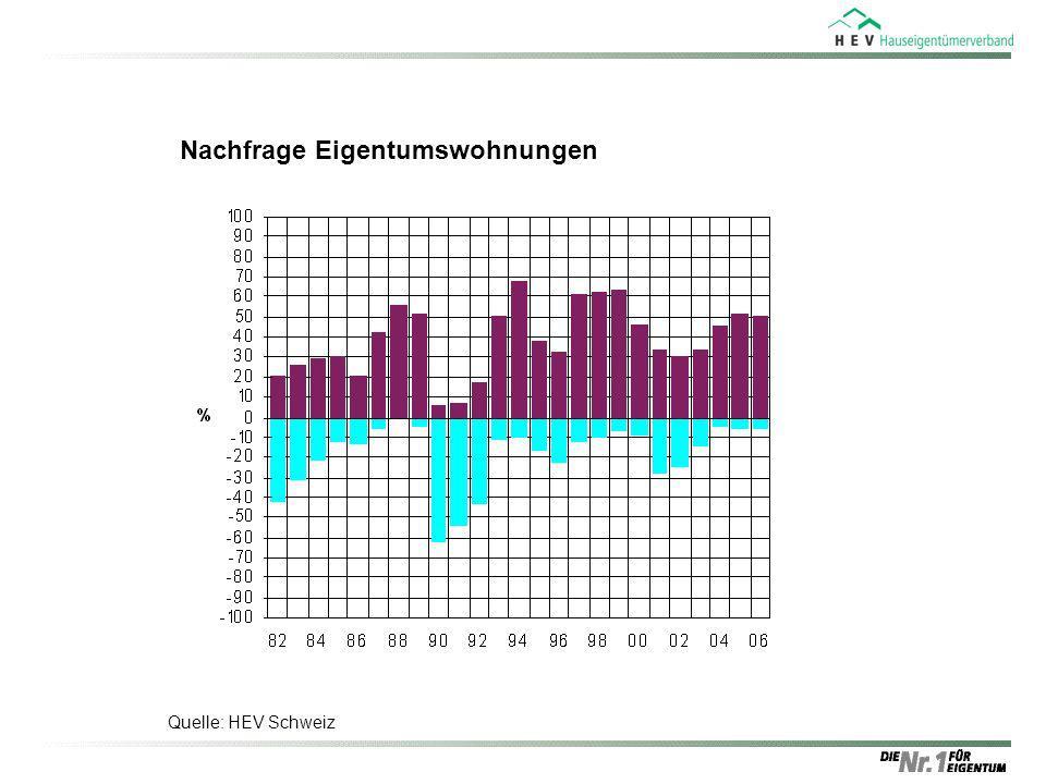 Nachfrage Eigentumswohnungen Quelle: HEV Schweiz