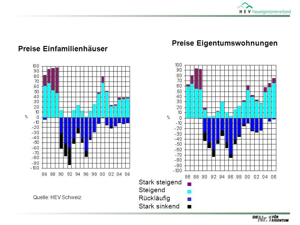 Preise Einfamilienhäuser Quelle: HEV Schweiz Preise Eigentumswohnungen Stark steigend Steigend Rückläufig Stark sinkend