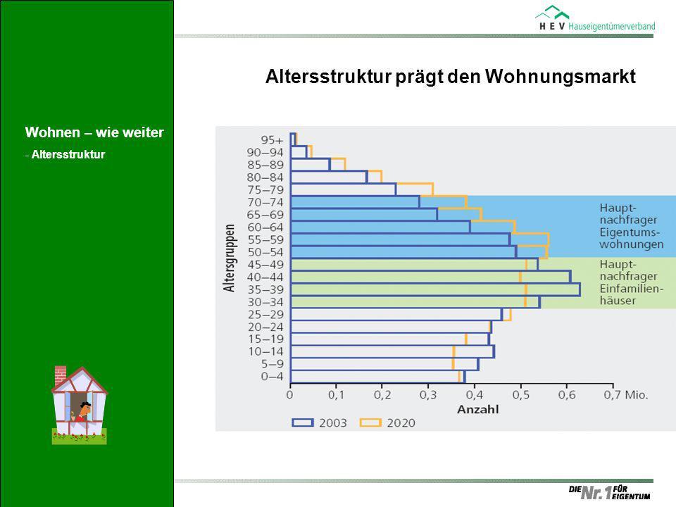 Altersstruktur prägt den Wohnungsmarkt Wohnen – wie weiter -Altersstruktur