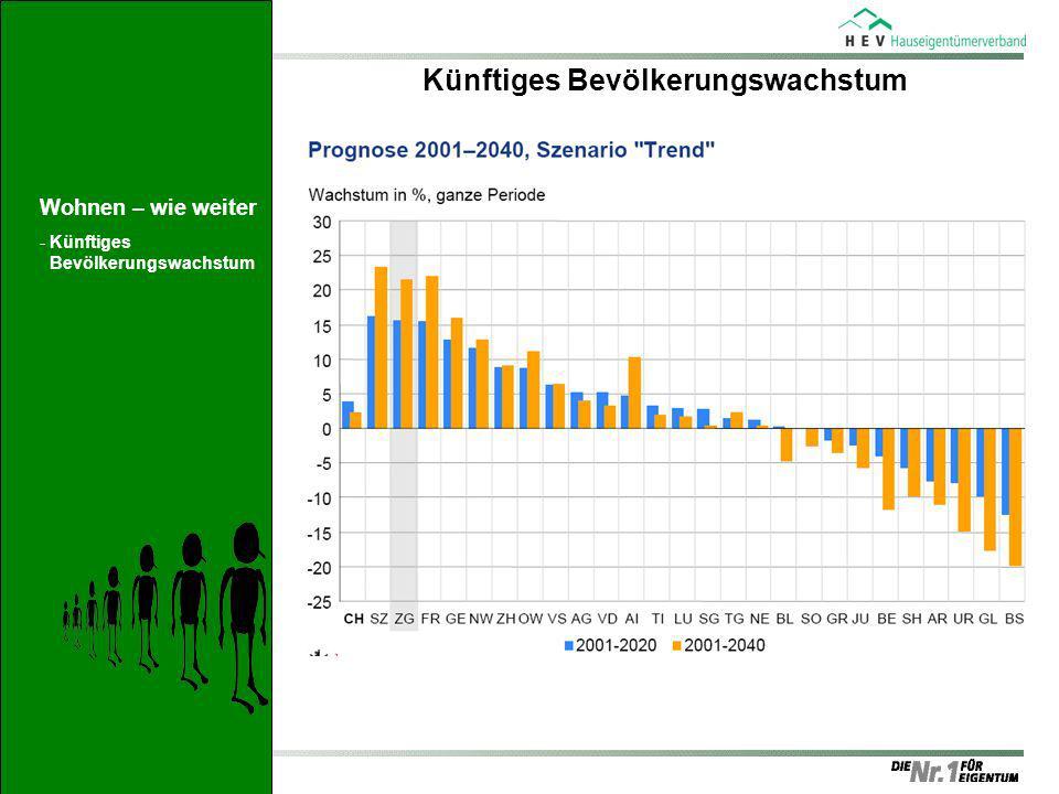 Künftiges Bevölkerungswachstum Wohnen – wie weiter -Künftiges Bevölkerungswachstum
